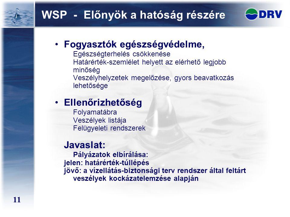11 WSP - Előnyök a hatóság részére Fogyasztók egészségvédelme, Egészségterhelés csökkenése Határérték-szemlélet helyett az elérhető legjobb minőség Ve