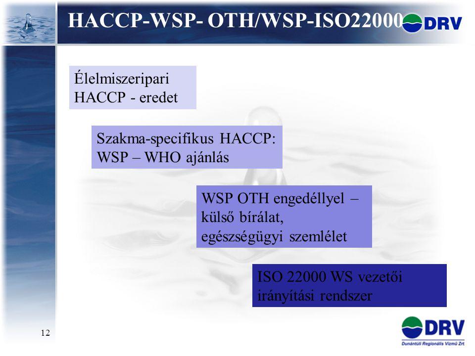 12 HACCP-WSP- OTH/WSP-ISO22000 Élelmiszeripari HACCP - eredet Szakma-specifikus HACCP: WSP – WHO ajánlás WSP OTH engedéllyel – külső bírálat, egészség