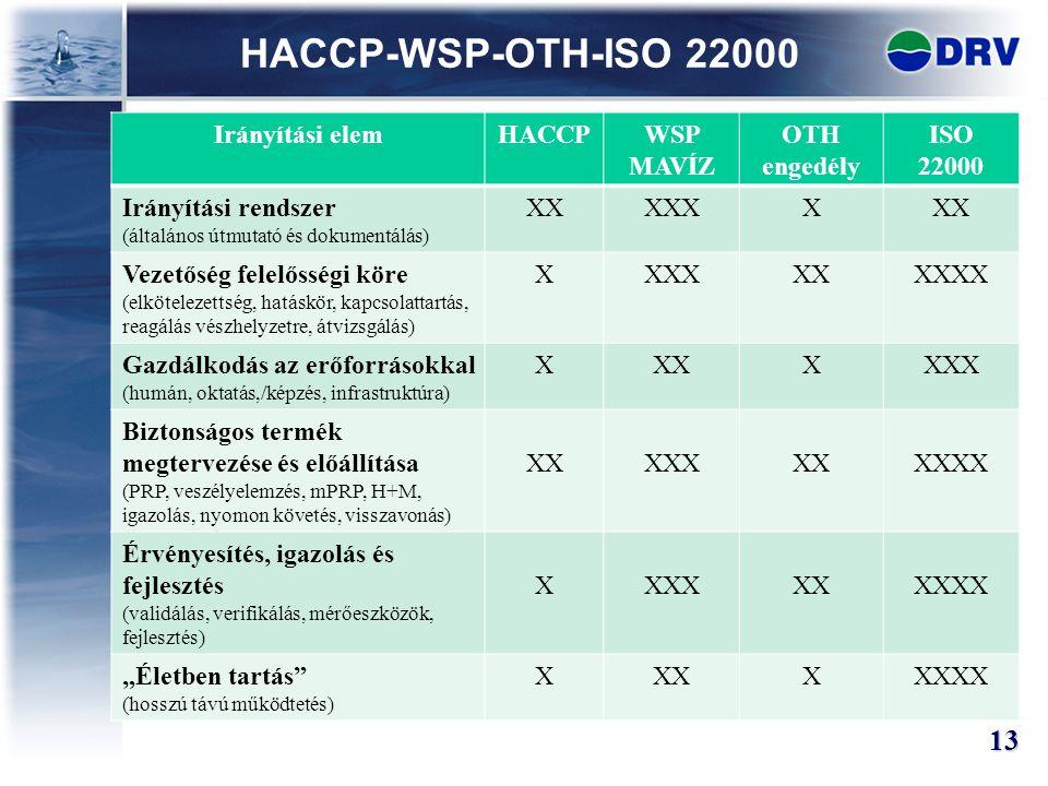 HACCP-WSP-OTH-ISO 22000 13 Irányítási elemHACCPWSP MAVÍZ OTH engedély ISO 22000 Irányítási rendszer (általános útmutató és dokumentálás) XXXXXXXX Veze