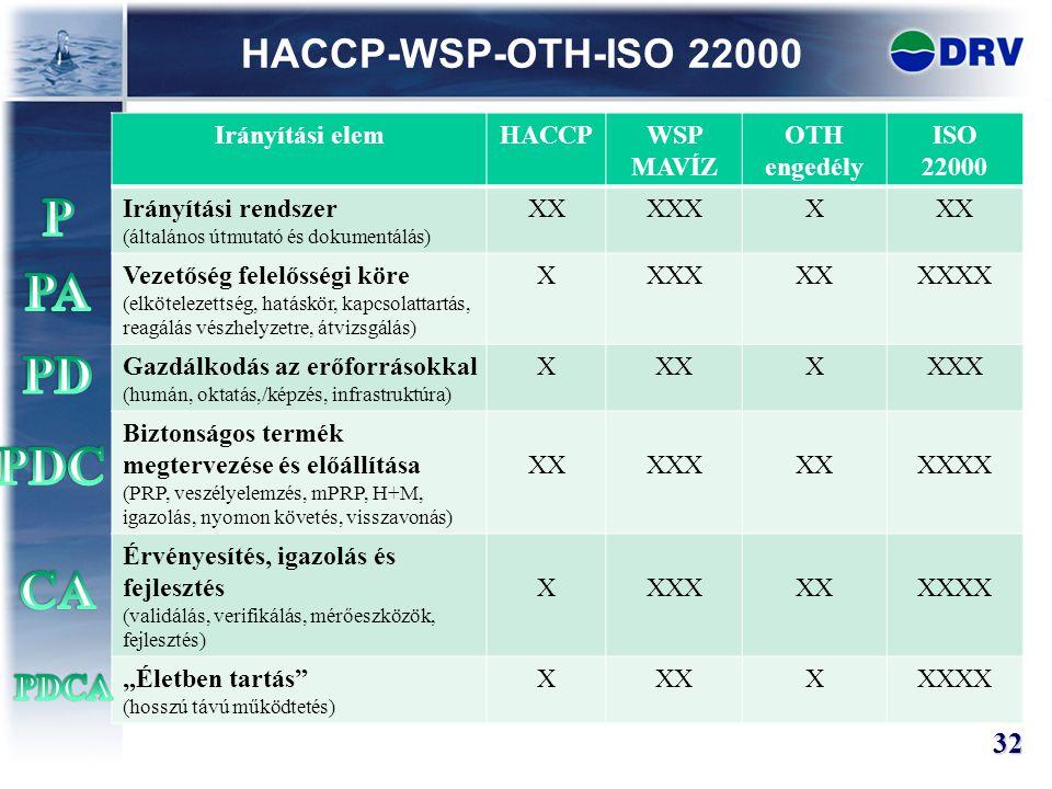 HACCP-WSP-OTH-ISO 22000 32 Irányítási elemHACCPWSP MAVÍZ OTH engedély ISO 22000 Irányítási rendszer (általános útmutató és dokumentálás) XXXXXXXX Veze