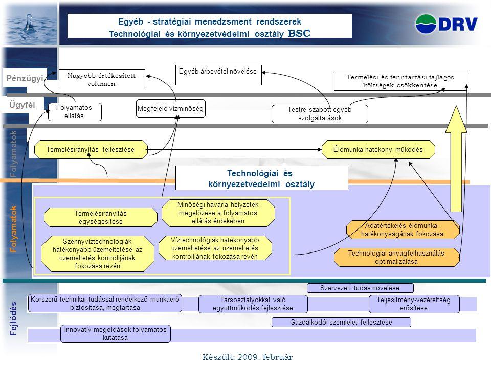 Ügyfél Fejlődés Pénzügyi Folyamatos ellátás Megfelelő vízminőség Testre szabott egyéb szolgáltatások Egyéb - stratégiai menedzsment rendszerek Technol