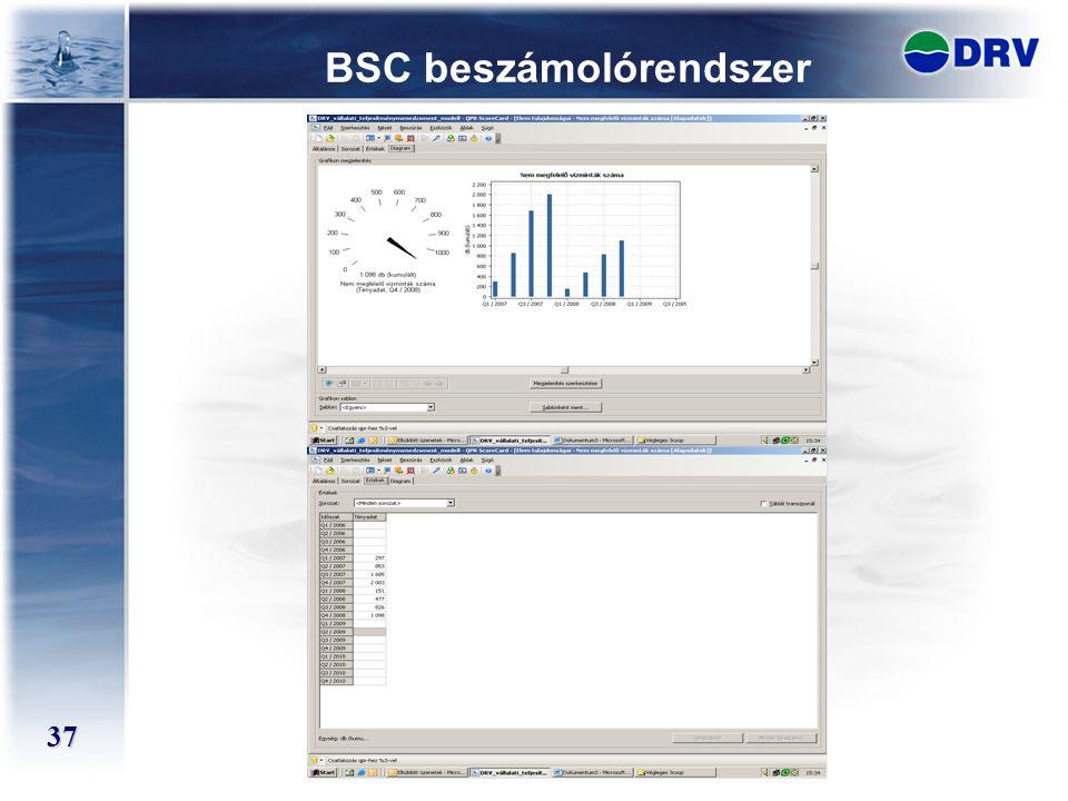37 BSC beszámolórendszer