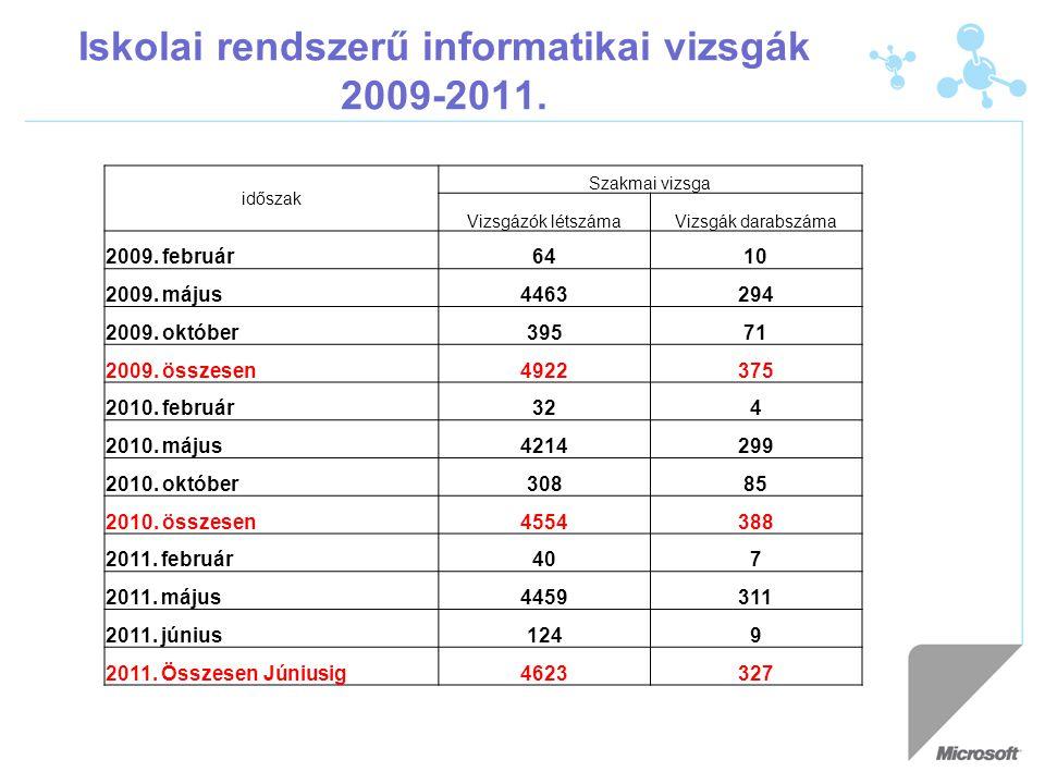 Iskolai rendszerű informatikai vizsgák 2009-2011. időszak Szakmai vizsga Vizsgázók létszámaVizsgák darabszáma 2009. február6410 2009. május4463294 200