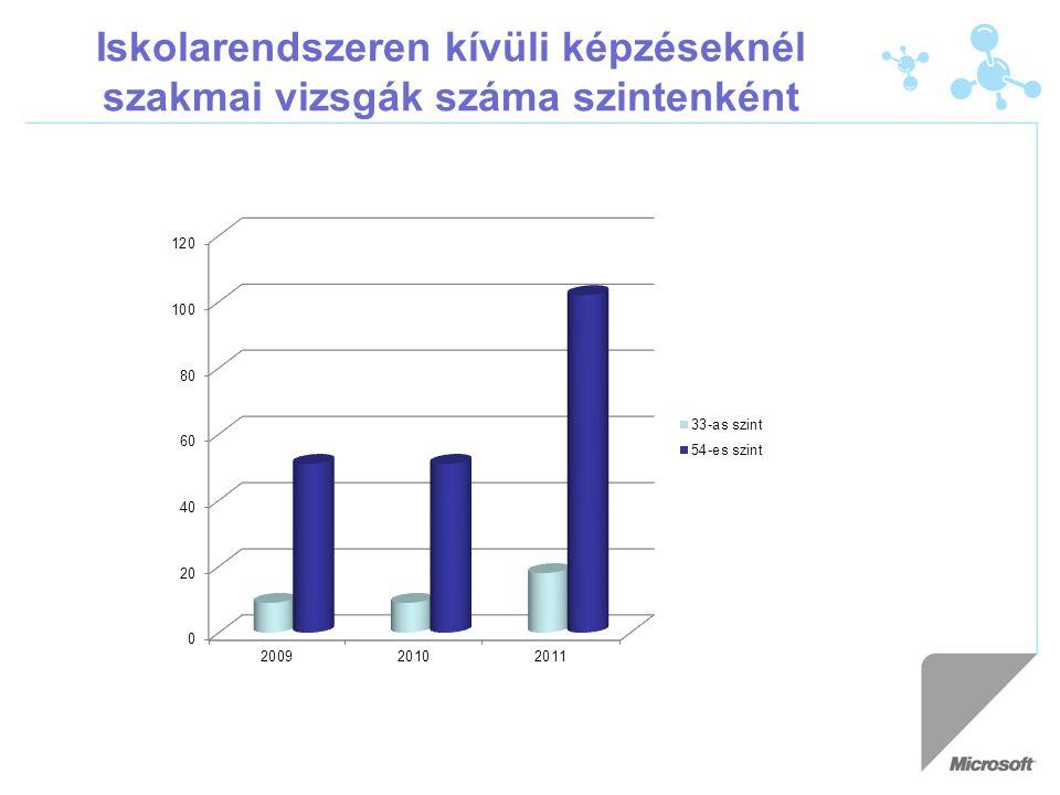Iskolarendszeren kívüli képzéseknél szakmai vizsgák száma szintenként