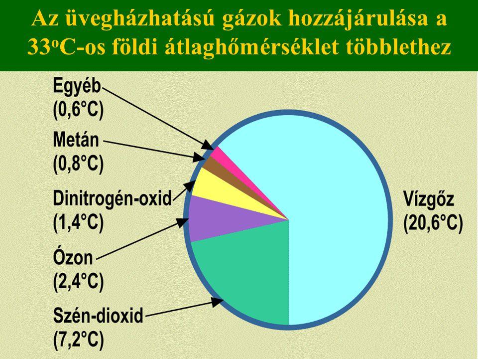 Az üvegházhatású gázok hozzájárulása a 33 o C-os földi átlaghőmérséklet többlethez