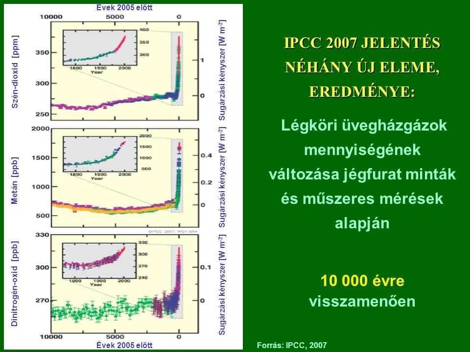 Forrás: IPCC, 2007 Évek 2005 előtt Szén-dioxid [ppm] Metán [ppb] Dinitrogén-oxid [ppb] Sugárzási kényszer [W m -2 ] IPCC 2007 JELENTÉS NÉHÁNY ÚJ ELEME, EREDMÉNYE: Légköri üvegházgázok mennyiségének változása jégfurat minták és műszeres mérések alapján 10 000 évre visszamenően