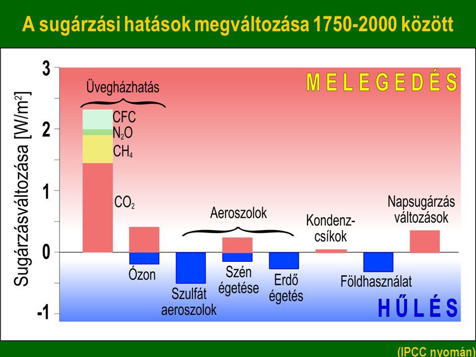 A sugárzási hatások megváltozása 1750-2000 között (IPCC nyomán)