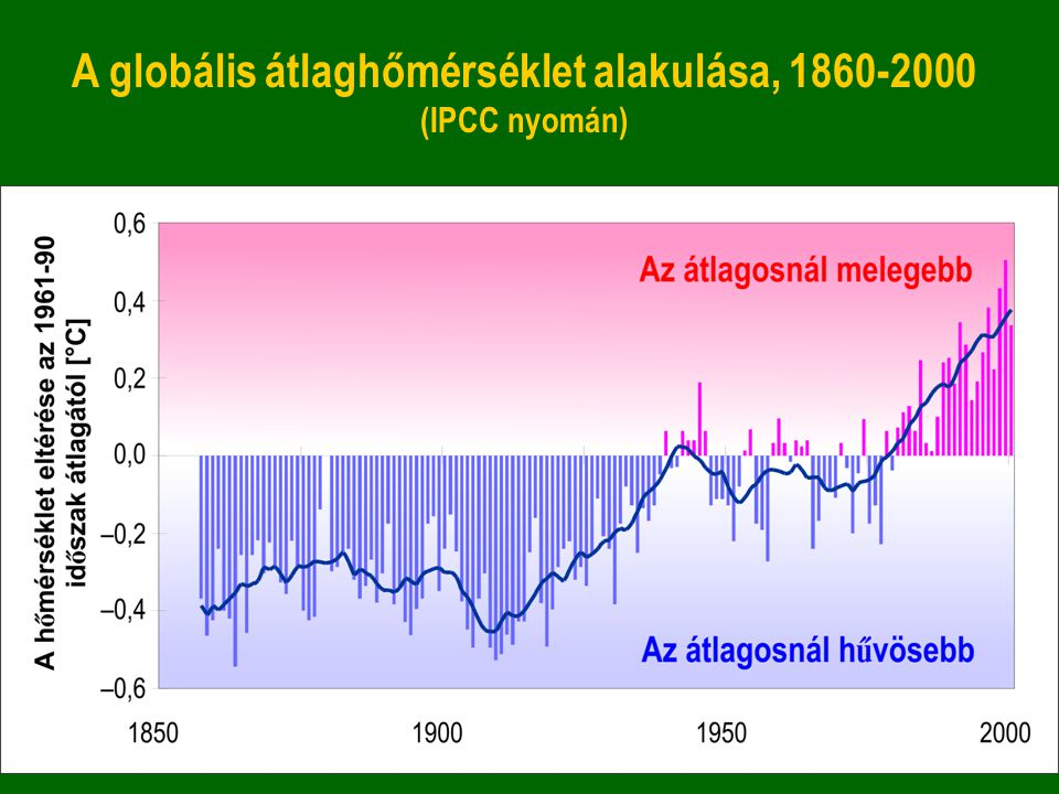 A globális átlaghőmérséklet alakulása, 1860-2000 (IPCC nyomán)
