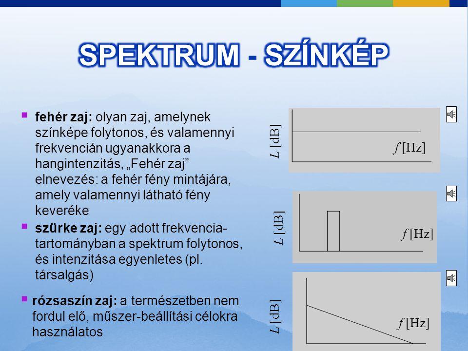 (színes spektrum: x-idő, y-frekvencia, szín-dB rózsaszín-kék-zöld irányban nő a hangnyomás) folytonos színkép: a hangforrás valamennyi frekvencián sug