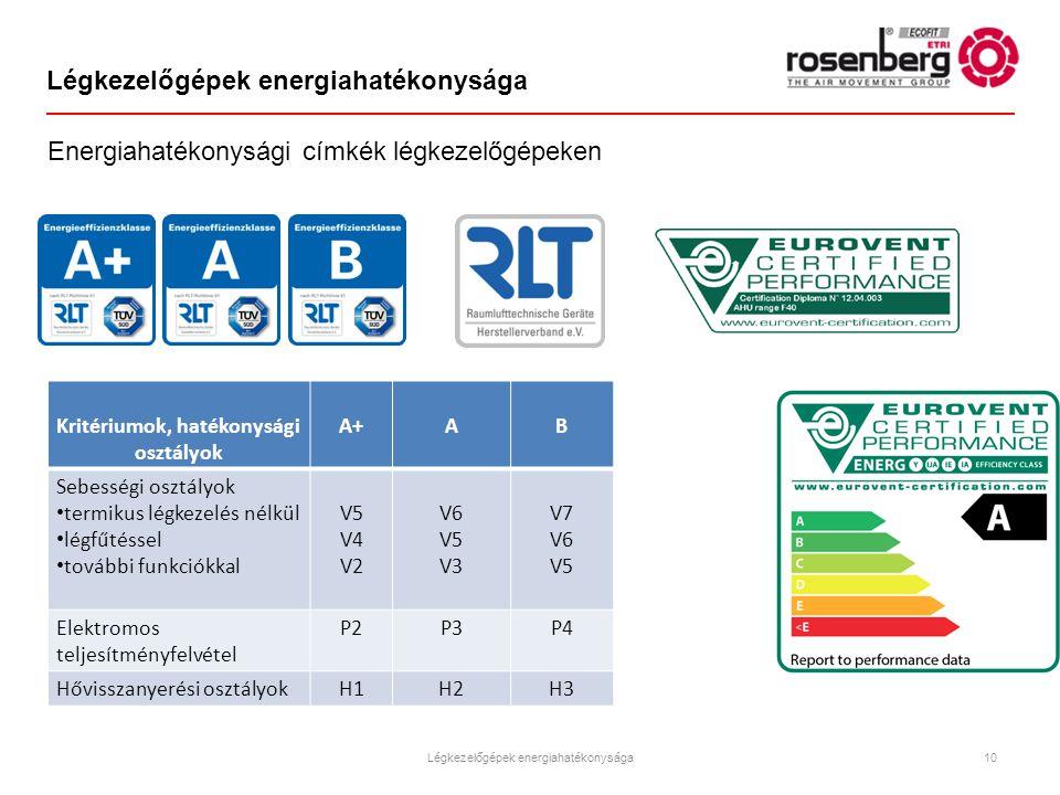 Légkezelőgépek energiahatékonysága Kritériumok, hatékonysági osztályok A+AB Sebességi osztályok termikus légkezelés nélkül légfűtéssel további funkció