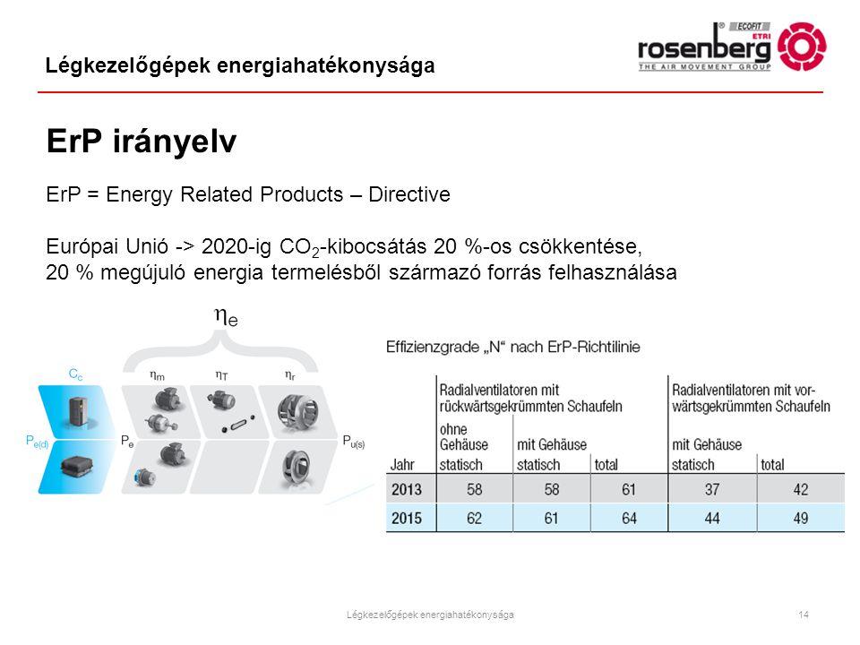Légkezelőgépek energiahatékonysága ErP irányelv ErP = Energy Related Products – Directive Európai Unió -> 2020-ig CO 2 -kibocsátás 20 %-os csökkentése