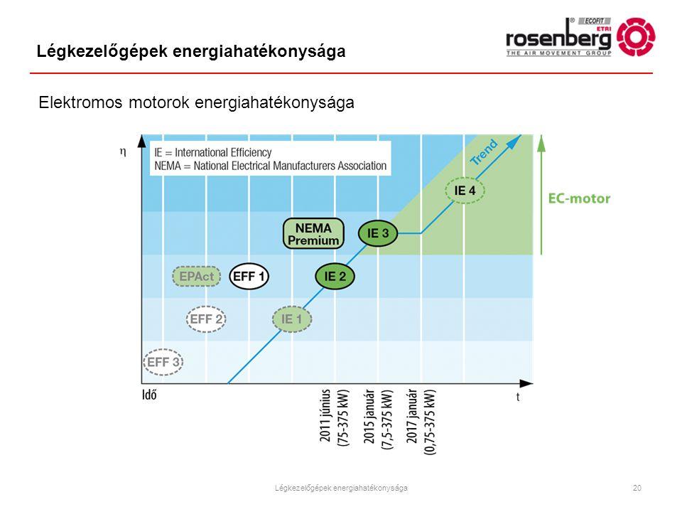 Légkezelőgépek energiahatékonysága Elektromos motorok energiahatékonysága Légkezelőgépek energiahatékonysága20
