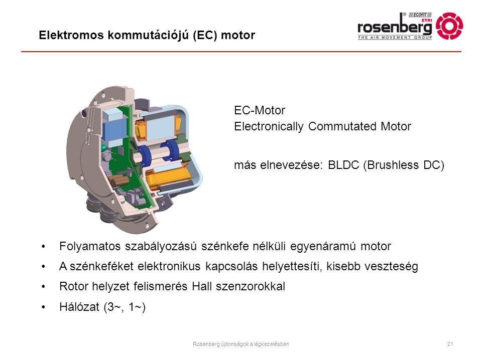 EC-Motor Electronically Commutated Motor más elnevezése: BLDC (Brushless DC) Folyamatos szabályozású szénkefe nélküli egyenáramú motor A szénkeféket e