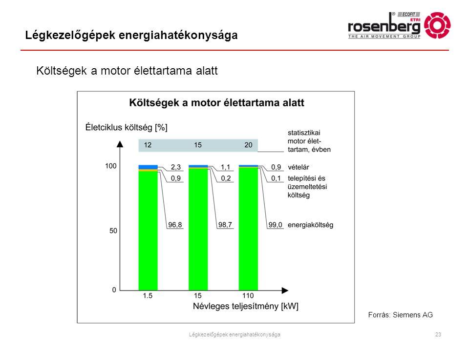 Légkezelőgépek energiahatékonysága Forrás: Siemens AG Költségek a motor élettartama alatt Légkezelőgépek energiahatékonysága23