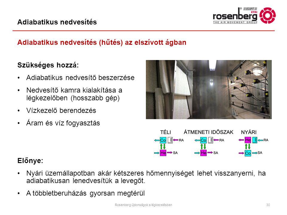 Adiabatikus nedvesítés 30 Adiabatikus nedvesítés (hűtés) az elszívott ágban Szükséges hozzá: Adiabatikus nedvesítő beszerzése Nedvesítő kamra kialakít