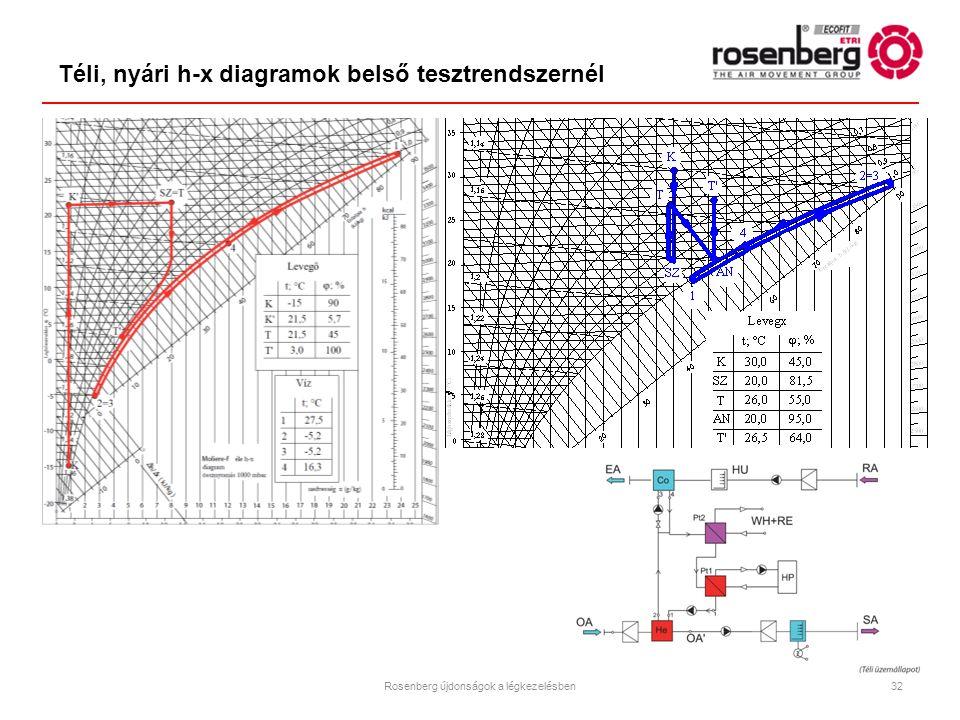 Téli, nyári h-x diagramok belső tesztrendszernél 32Rosenberg újdonságok a légkezelésben