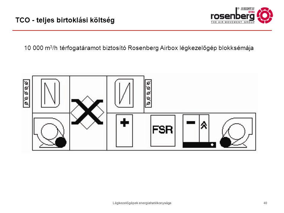 Légkezelőgépek energiahatékonysága40 TCO - teljes birtoklási költség 10 000 m 3 /h térfogatáramot biztosító Rosenberg Airbox légkezelőgép blokksémája