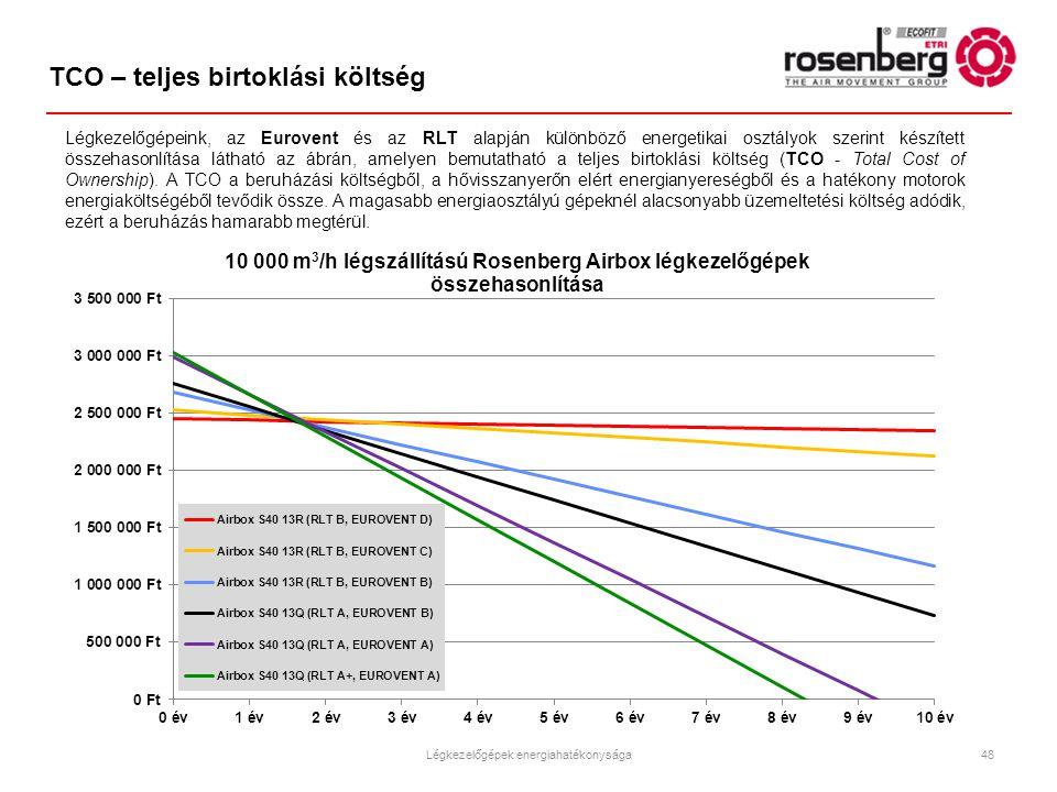 Légkezelőgépeink, az Eurovent és az RLT alapján különböző energetikai osztályok szerint készített összehasonlítása látható az ábrán, amelyen bemutatha