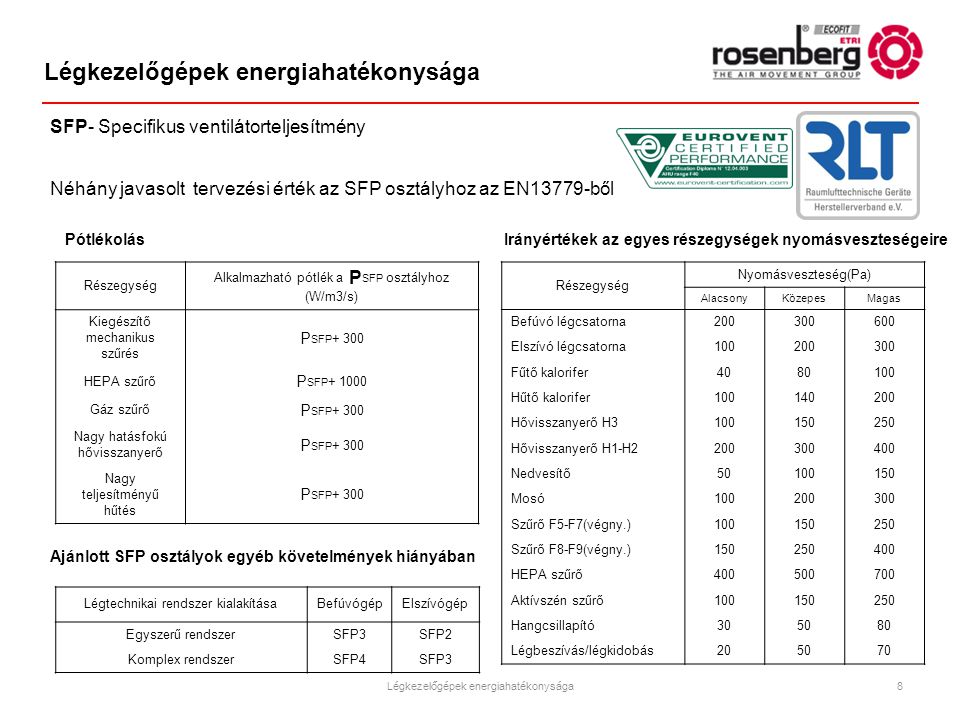 Légkezelőgépek energiahatékonysága Részegység Nyomásveszteség(Pa) AlacsonyKözepesMagas Befúvó légcsatorna200300600 Elszívó légcsatorna100200300 Fűtő k