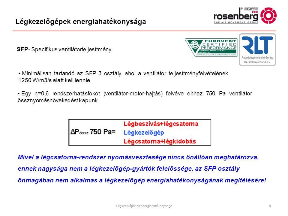 Légkezelőgépek energiahatékonysága SFP- Specifikus ventilátorteljesítmény Minimálisan tartandó az SFP 3 osztály, ahol a ventilátor teljesítményfelvéte