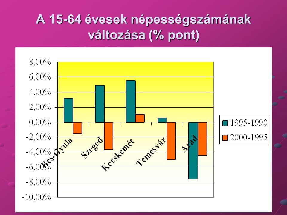A 15-64 évesek népességszámának változása (% pont)