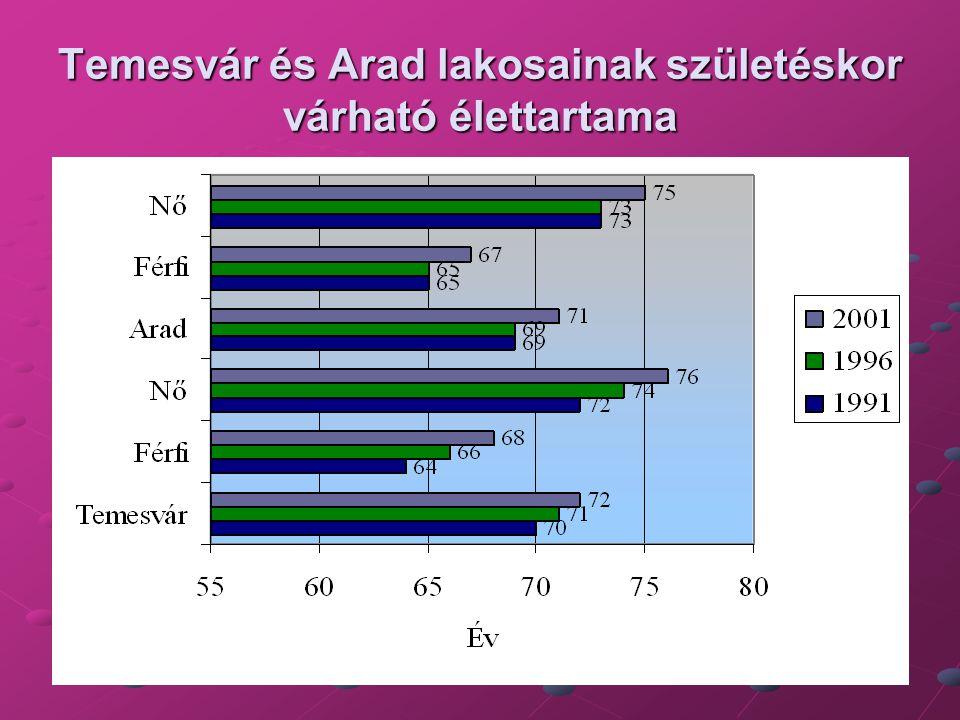 Temesvár és Arad lakosainak születéskor várható élettartama