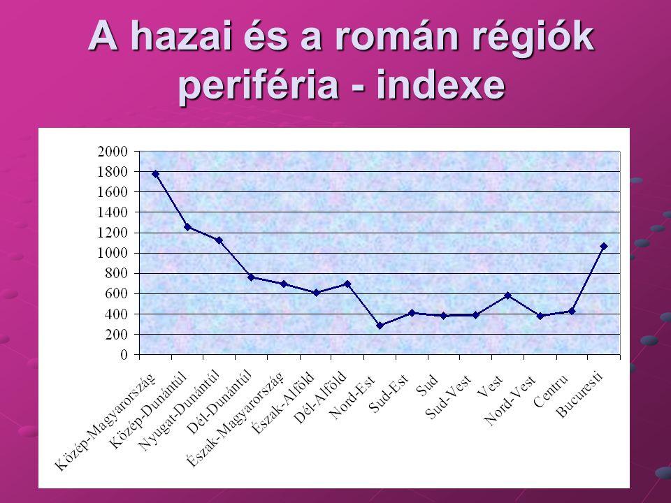 A hazai és a román régiók periféria - indexe
