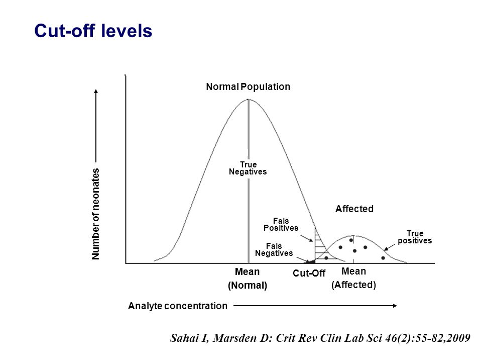 Cut-off levels Sahai I, Marsden D: Crit Rev Clin Lab Sci 46(2):55-82,2009 Analyte concentration Mean (Normal) Mean (Affected) Cut-Off Affected Normal Population Mean (Normal) Normal Population Affected Fals Positives Fals Negatives True positives Number of neonates True Negatives