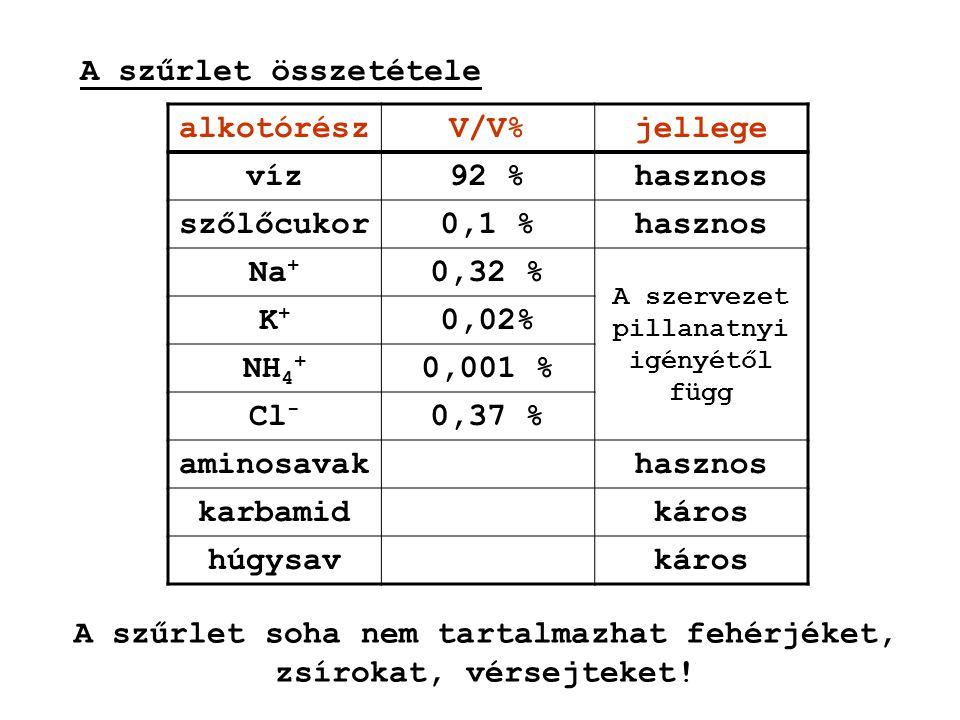 A szűrlet összetétele alkotórészV/V%jellege víz92 %hasznos szőlőcukor0,1 %hasznos Na + 0,32 % A szervezet pillanatnyi igényétől függ K+K+ 0,02% NH 4 +