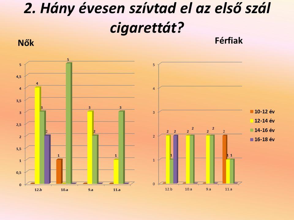 2. Hány évesen szívtad el az első szál cigarettát? Nők Férfiak
