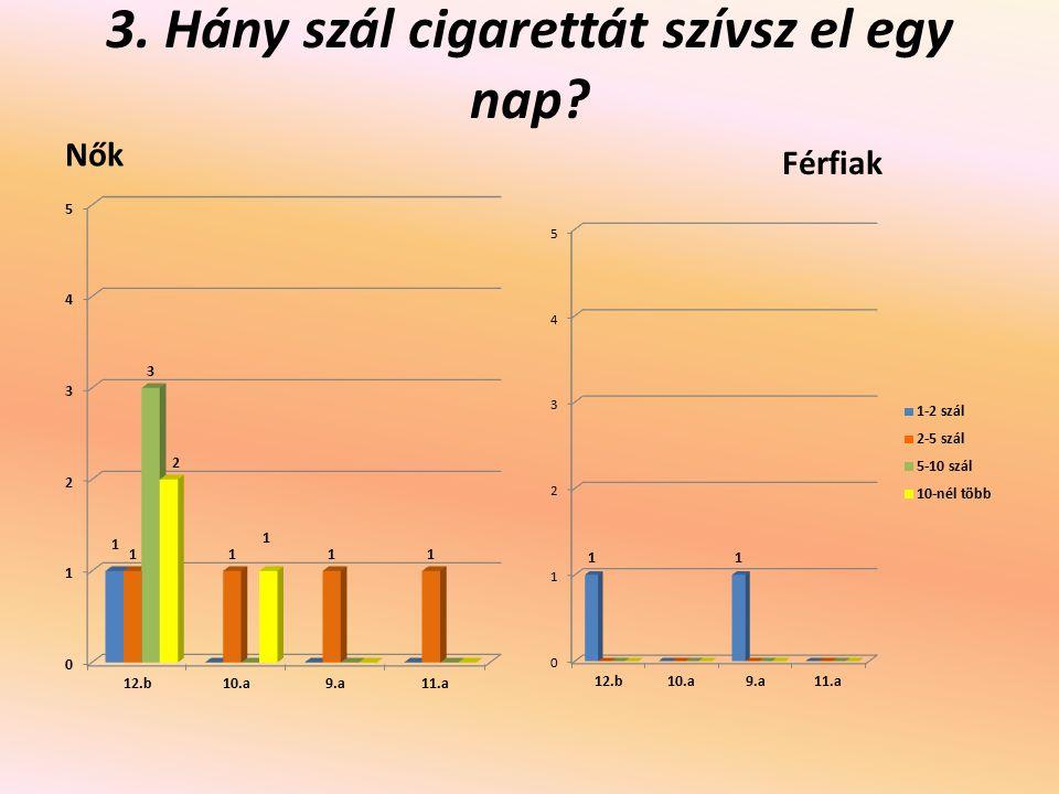 3. Hány szál cigarettát szívsz el egy nap? Nők Férfiak