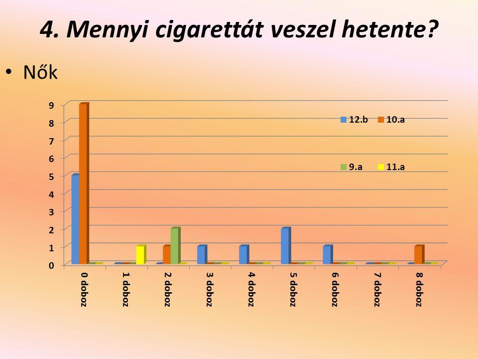 Mennyit bírsz dohányzás nélkül.