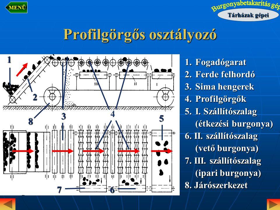 Profilgörgős osztályozó 1.Fogadógarat 2.Ferde felhordó 3.Sima hengerek 4.Profilgörgők 5.I. Szállítószalag (étkezési burgonya) 6. II. szállítószalag (v