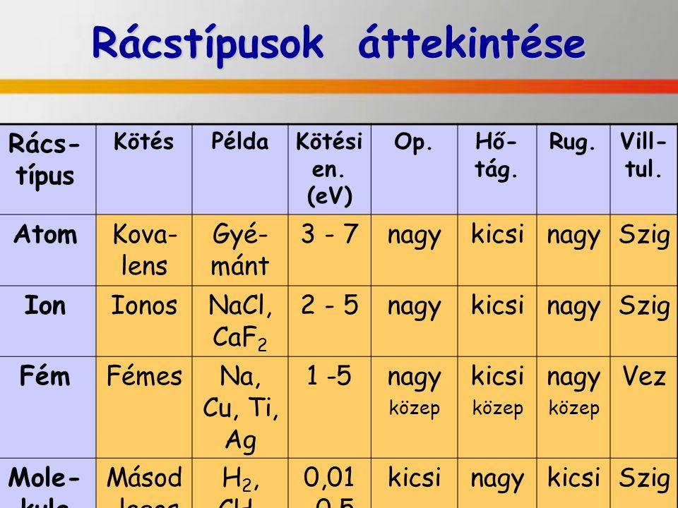 Rácstípusok áttekintése Rács- típus KötésPéldaKötési en. (eV) Op.Hő- tág. Rug.Vill- tul. AtomKova- lens Gyé- mánt 3 - 7nagykicsinagySzig IonIonosNaCl,
