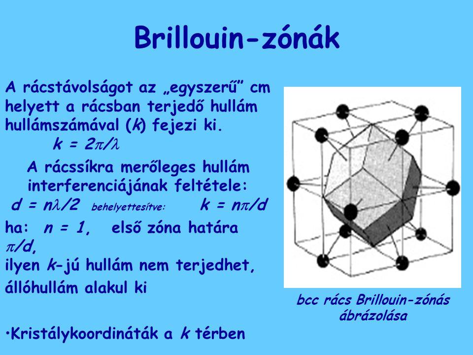 """Brillouin-zónák A rácstávolságot az """"egyszerű"""" cm helyett a rácsban terjedő hullám hullámszámával (k) fejezi ki. k = 2  / A rácssíkra merőleges hullá"""