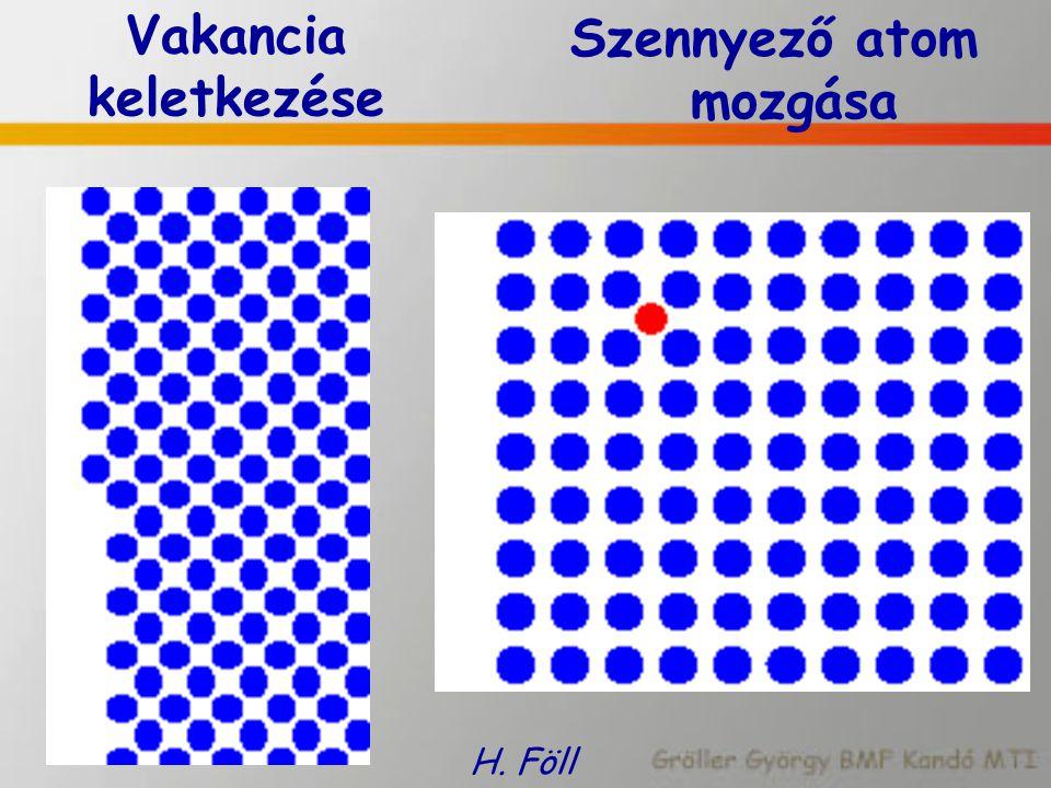 Vakancia keletkezése Szennyező atom mozgása H. Föll