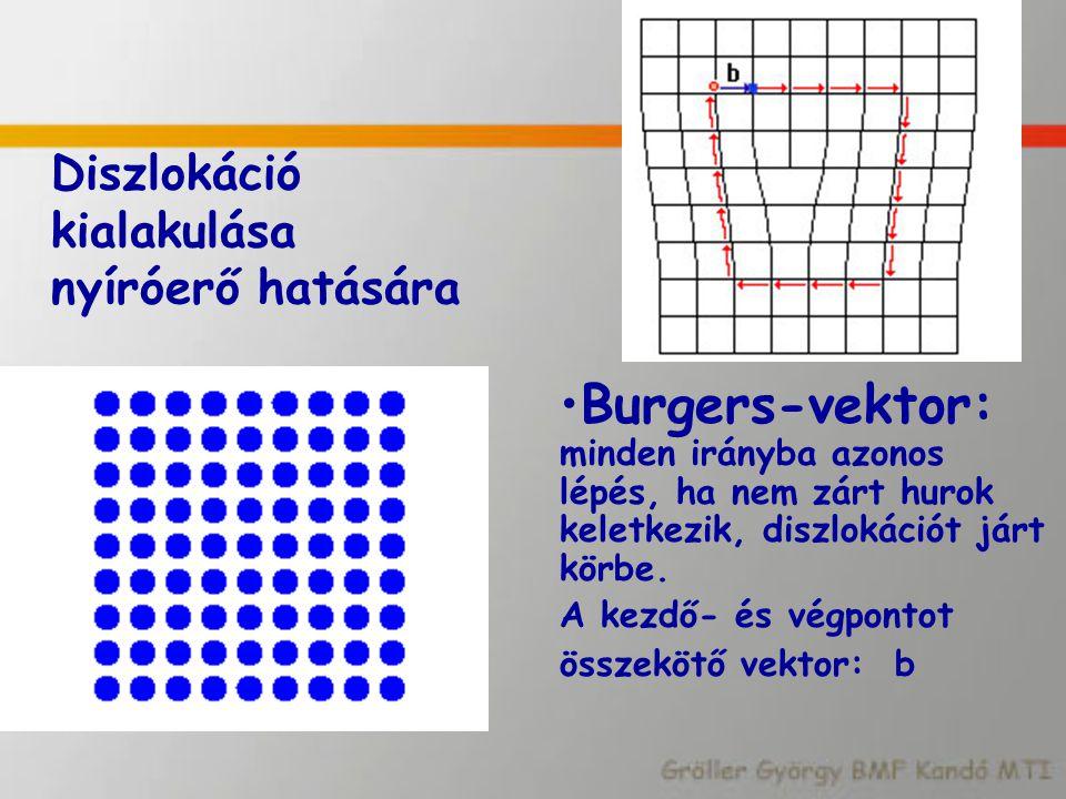 Diszlokáció kialakulása nyíróerő hatására Burgers-vektor: minden irányba azonos lépés, ha nem zárt hurok keletkezik, diszlokációt járt körbe. A kezdő-