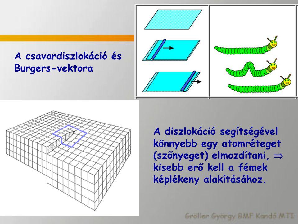 A csavardiszlokáció és Burgers-vektora A diszlokáció segítségével könnyebb egy atomréteget (szőnyeget) elmozdítani,  kisebb erő kell a fémek képléken