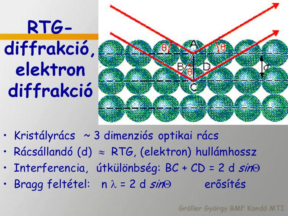RTG- diffrakció, elektron diffrakció Kristályrács ~ 3 dimenziós optikai rács Rácsállandó (d)  RTG, (elektron) hullámhossz Interferencia, útkülönbség: