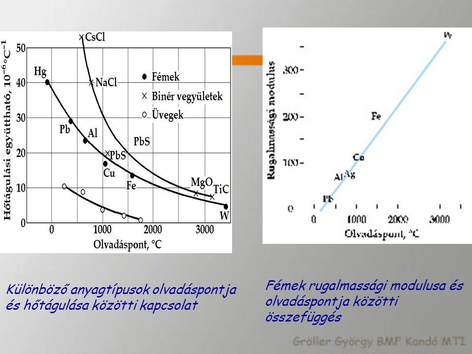 Különböző anyagtípusok olvadáspontja és hőtágulása közötti kapcsolat Fémek rugalmassági modulusa és olvadáspontja közötti összefüggés