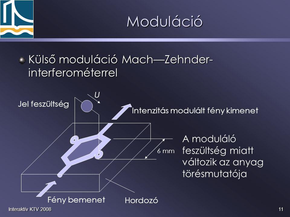 11Interaktív KTV 2008 Külső moduláció Mach—Zehnder- interferométerrel Moduláció A moduláló feszültség miatt változik az anyag törésmutatója U Jel feszültség Hordozó Fény bemenet 6 mm Intenzitás modulált fény kimenet