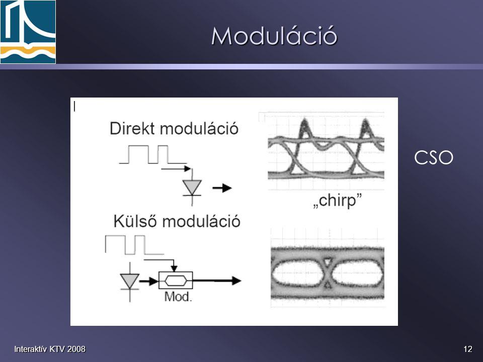 12Interaktív KTV 2008 Moduláció CSO
