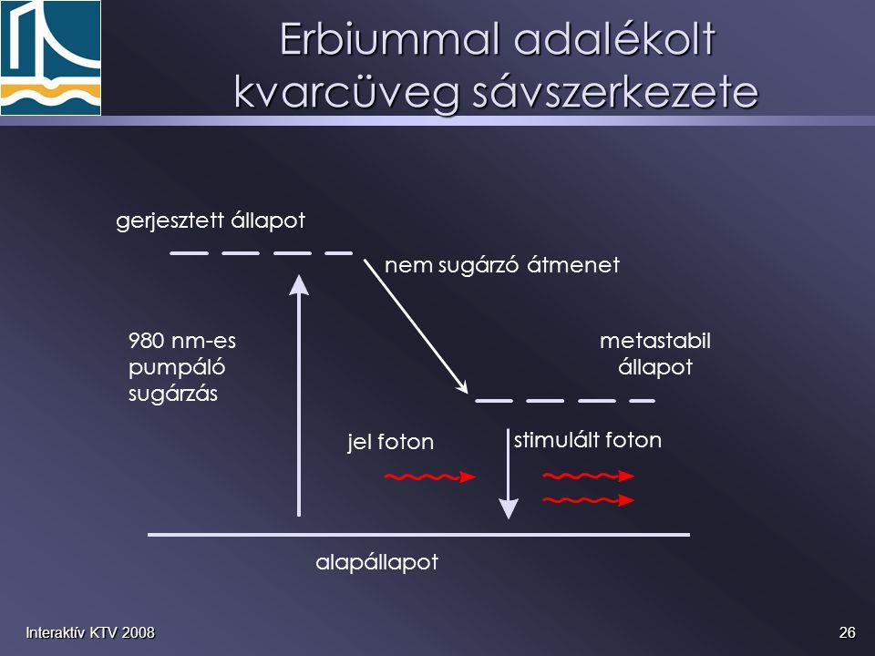 26Interaktív KTV 2008 Erbiummal adalékolt kvarcüveg sávszerkezete gerjesztett állapot nem sugárzó átmenet stimulált foton jel foton alapállapot metast