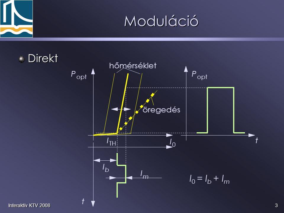 3Interaktív KTV 2008 Moduláció Direkt P opt I 0 t t P I m I b I 0 = I b + I m hőmérséklet öregedés I TH