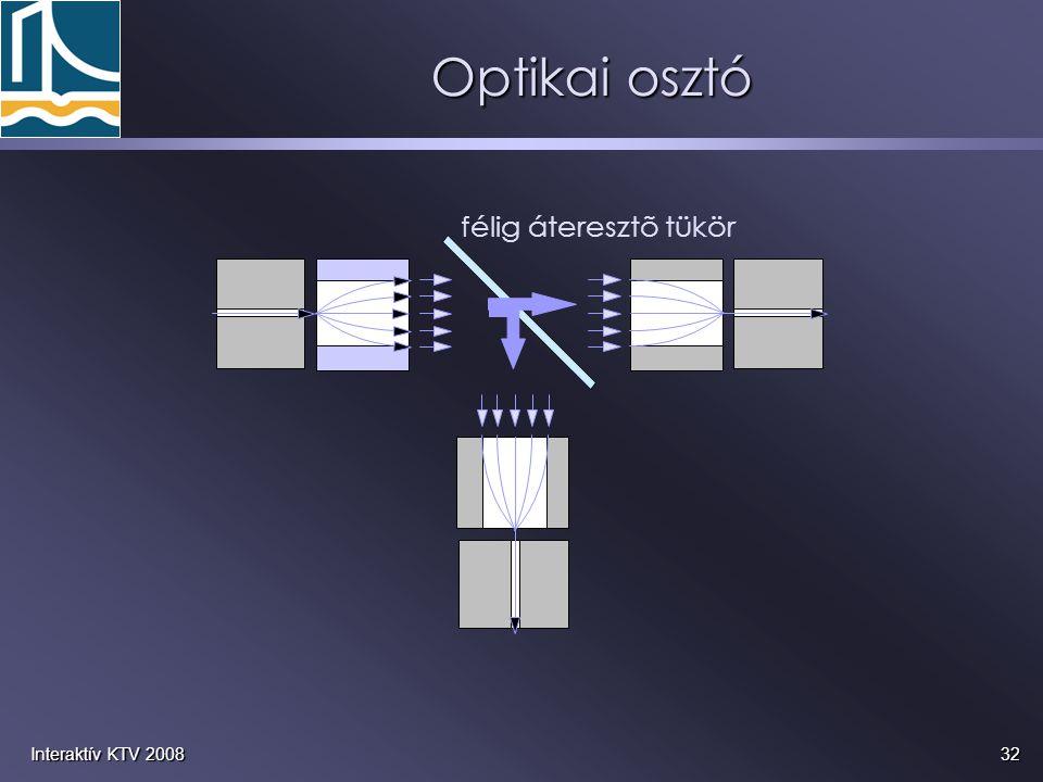 32Interaktív KTV 2008 Optikai osztó félig áteresztõ tükör
