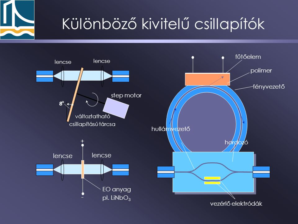 Különböző kivitelű csillapítók 8 o lencse változtatható csillapítású tárcsa lencse + - EO anyag pl. LiNbO 3 fényvezető polimer fűtőelem step motor vez