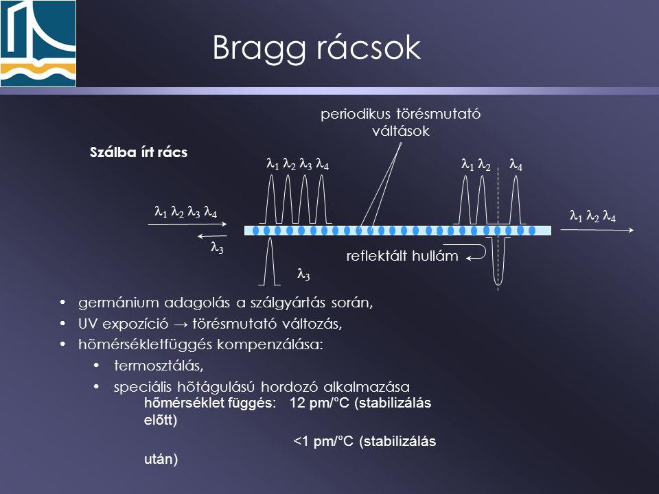 Bragg rácsok                      Szálba írt rács periodikus törésmutató váltások reflektált hullám      germánium adagolás a szálgyártás során, UV expozíció → törésmutató változás, hõmérsékletfüggés kompenzálása: termosztálás, speciális hõtágulású hordozó alkalmazása hőmérséklet függés: 12 pm/  C (stabilizálás elõtt) <1 pm/  C (stabilizálás után)