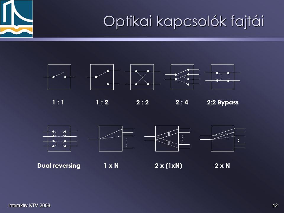 42Interaktív KTV 2008 Optikai kapcsolók fajtái :::: :::: : 1 : 11 : 22 : 22 : 42:2 Bypass Dual reversing1 x N2 x (1xN)2 x N