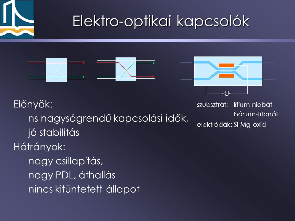 Elektro-optikai kapcsolók U szubsztrát:lítium-niobát bárium-titanát elektródák:Si-Mg oxid Előnyök: ns nagyságrendű kapcsolási idők, jó stabilitás Hátr