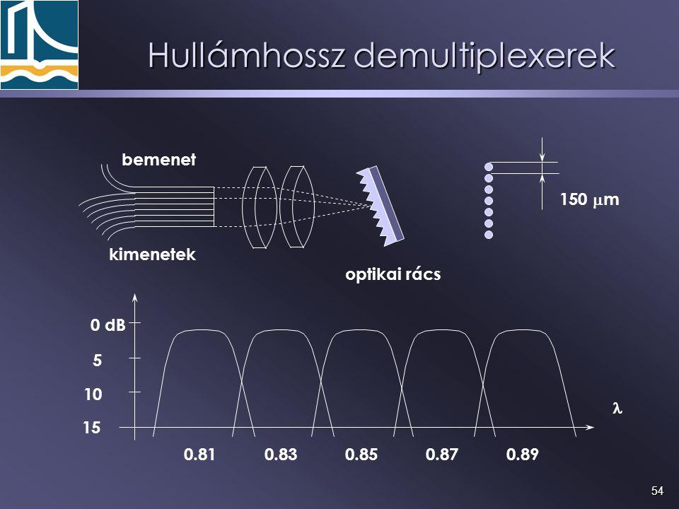 54 150  m 0 dB 5 10 15 kimenetek bemenet optikai rács 0.810.890.870.850.83 Hullámhossz demultiplexerek